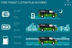 Ford sviluppa con ProDrive il Transit Connect ibrido plug-in