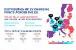 Solo 4 nazioni ospitano oggi il 76% dei punti di ricarica per auto elettriche