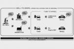 JV sauditi-giapponesi per combustibile veicoli a bassa CO2