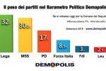 Il peso dei partiti e il giudizio degli italiani: col 32 per cento, la Lega prima forza politica nel Paese
