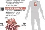 Primo pacemaker impiantato 60 anni fa, durò solo 8 ore