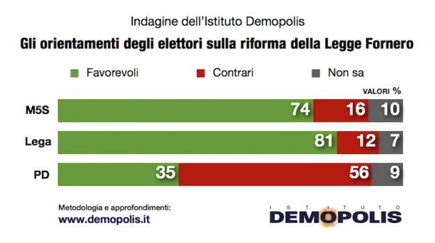 Quasi un italiano su due ammette di avere un certo timore della reazione dei mercati