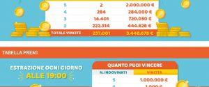 Il MillionDAY premia la Sicilia e la Calabria: vincite da 1 milione di euro