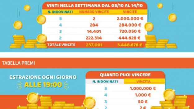 milionday vincite sicilia calabria, Messina, Cronaca