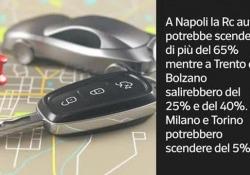 Nelle simulazioni delle compagnie a Napoli il 65% in meno, a Bolzano il 40% in più