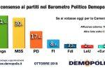 La Lega supera M5s: al 31,5% è il primo partito, restano distanti Pd e Fi