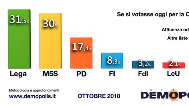 demopolis, Governo M5s Lega, Lega, m5s, manovra, Luigi Di Maio, Matteo Salvini, Sicilia, Politica