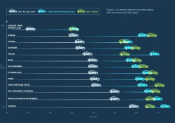 Pochi Costruttori in linea limiti CO2 2021, multe per altri