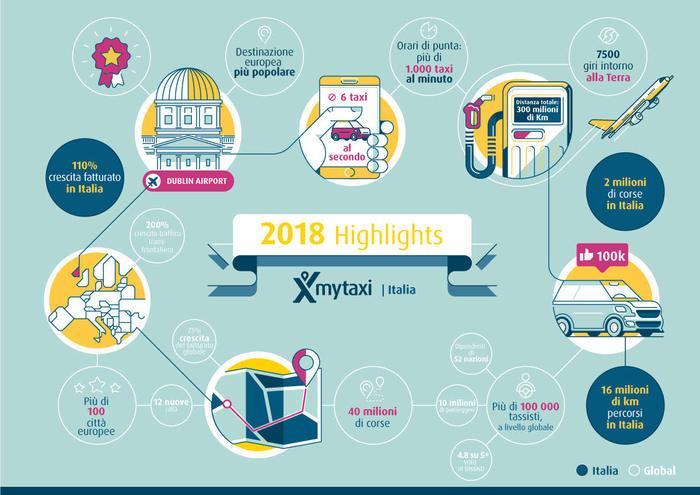 Mytaxi, 2018 da record: 2 milioni di corse in Italia
