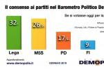 La Lega al 32% si conferma il primo partito: giù M5s, Pd e Fi sempre più distanti