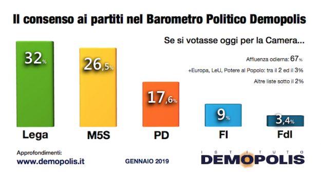 governo conte, Lega, m5s, Sicilia, Politica