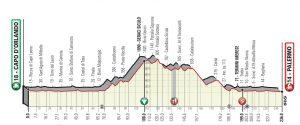 Giro di Sicilia, la seconda tappa da Capo d'Orlando a Palermo: un Gran Premio della Montagna