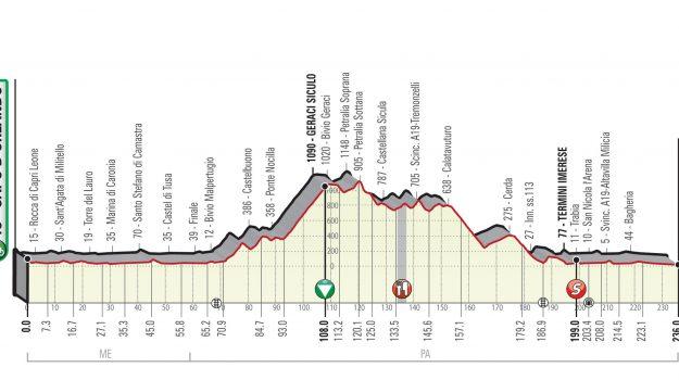 ciclismo, giro di sicilia, seconda tappa, Sicilia, Sport