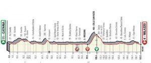Catania-Milazzo prima tappa Giro di Sicilia