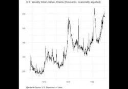Disoccupazione Usa, il video che mostra, in 29 secondi, che cosa sta succedendo Per la terza settimana di fila, il numero di disoccupati negli Stati Uniti è cresciuto a tassi record: 6.6 milioni (dopo i 6.9 milioni di 7 giorni fa e i 3.3 milioni di 14 giorni fa). Questo video, realizzato da Len Kief...