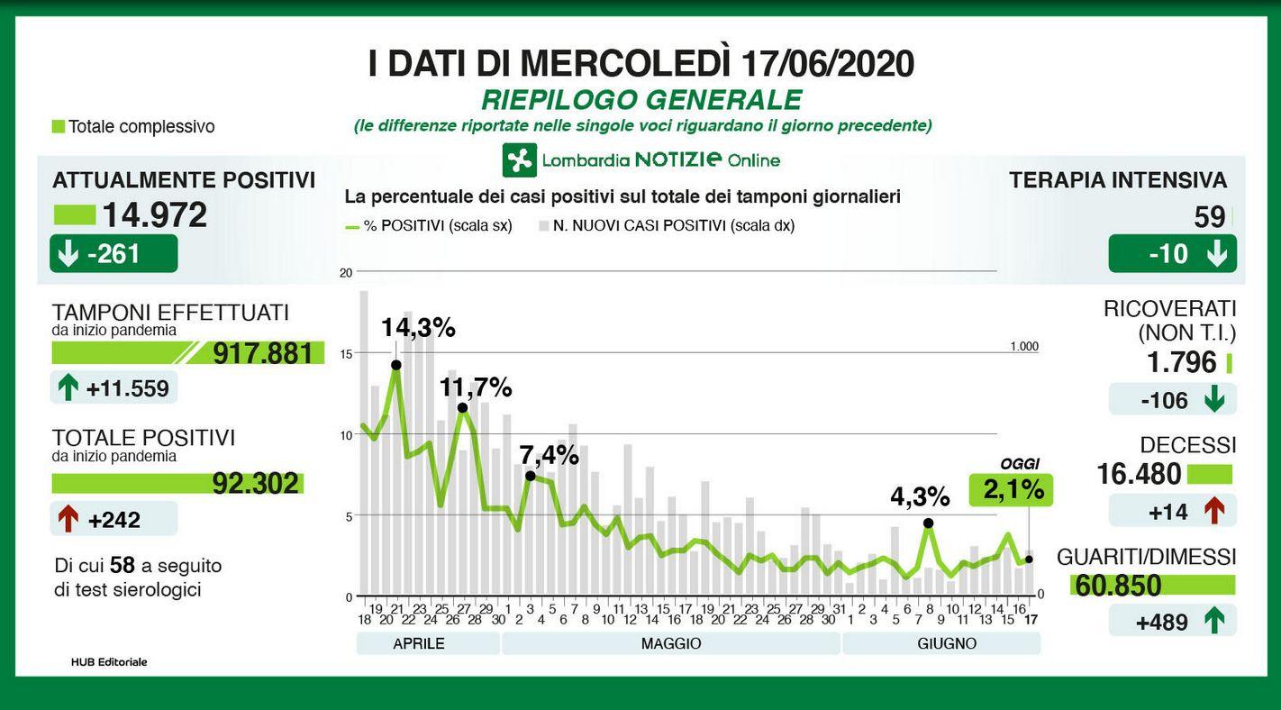 Coronavirus In Lombardia 242 Nuovi Casi E 14 Decessi Giornale Di Sicilia
