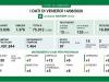 Coronavirus, in Lombardia 97 nuovi casi e un decesso