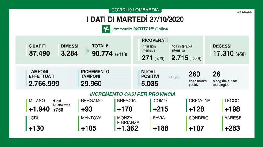 In Lombardia 5035 Nuovi Casi Di Coronavirus E 58 Decessi Giornale Di Sicilia