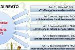 Patti, fatture false per 21 milioni di euro e truffa allo Stato: 3 arresti e mezzo milione sequestrato