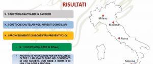 """Messina, arrestati 3 imprenditori per maxibancarotta: in manette anche il """"re delle 488"""" Augusto Reitano"""