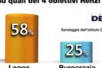 """Il """"Cronogramma"""" di Renzi nell'opinione degli italiani"""