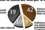 Europee, più della metà dei siciliani non voterà (Demopolis)