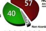 """Europee, elettori siciliani """"infedeli"""". Ecco i grafici"""
