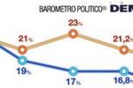 Indagine Demopolis, in netta crescita i consensi al PD